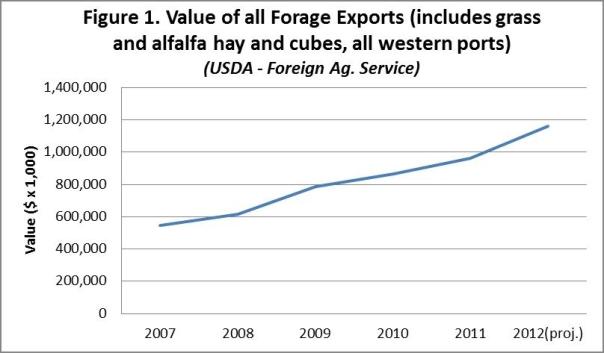 Overseas US hay sales 2007 through 2012